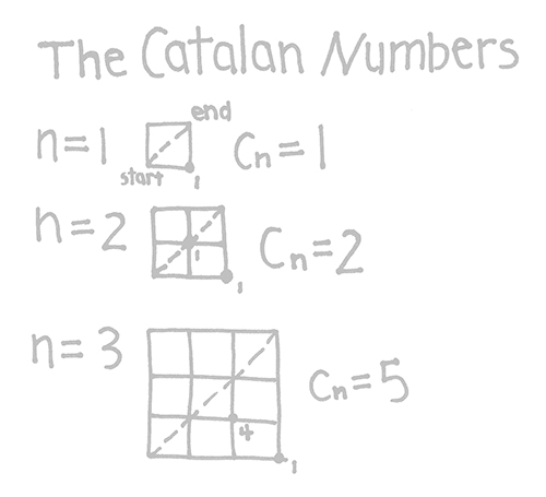 Catalan number diagram